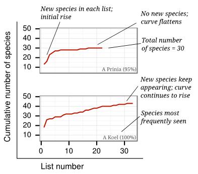 Location-cumulativespecies-eg